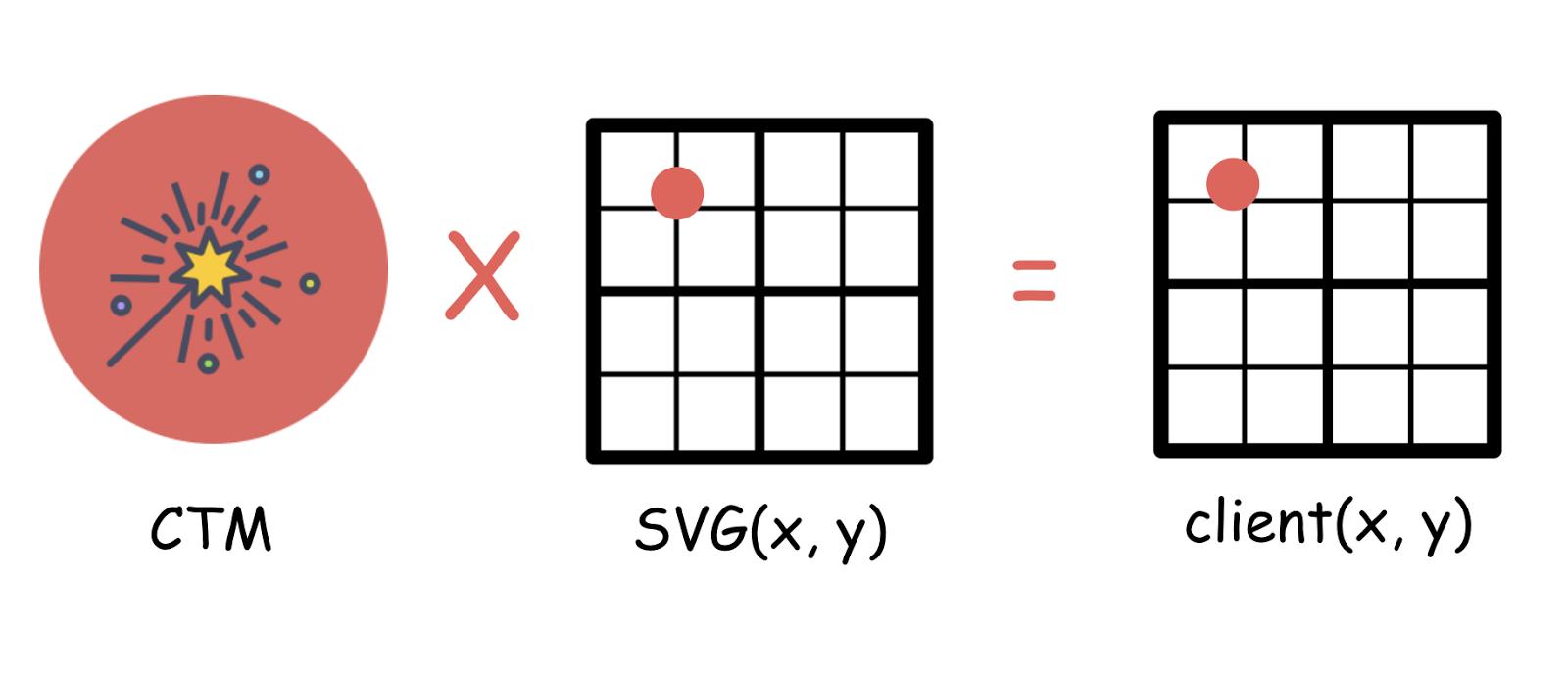 SVG 縮放