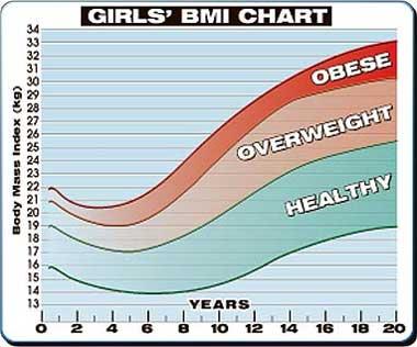 Teenage Bmi Chart Uk Homeschoolingforfree