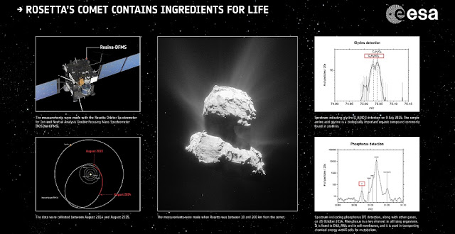 The Rosina-DFMS instrument on Rosetta has detected ingredients considered important for life as we know it on Earth, in the coma of Comet 67P/Churyumov–Gerasimenko. Credit: Spacecraft: ESA/ATG medialab; Comet: ESA/Rosetta/NavCam – CC BY-SA IGO 3.0; data: Altwegg et al. (2016)