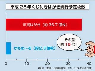 平成25年 くじ付きはがき発行予定枚数のグラフ