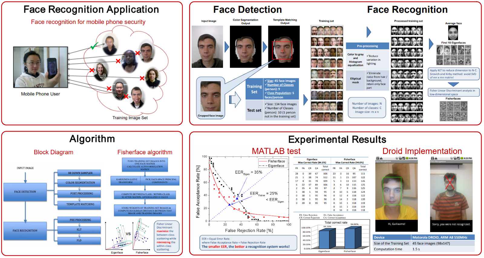Face Recognition for Mobile Phones project source code