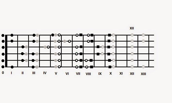 guitar sight reading