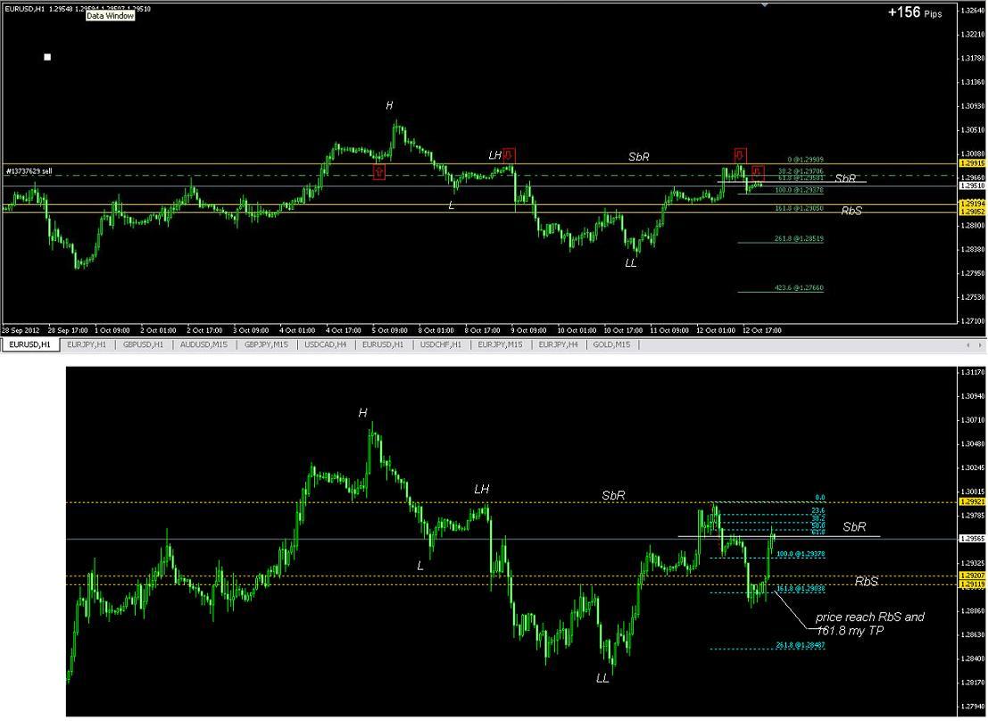 Optionsxpress trading level upgrade