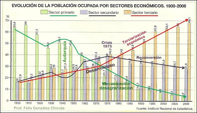 http://gestindelamemoria-felix.blogspot.com.es/2014/04/evolucion-de-la-poblacion-ocupada-por.html