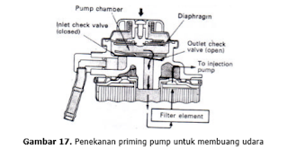 Langkah penekanan priming pump pada pompa injeksi tipe distributor