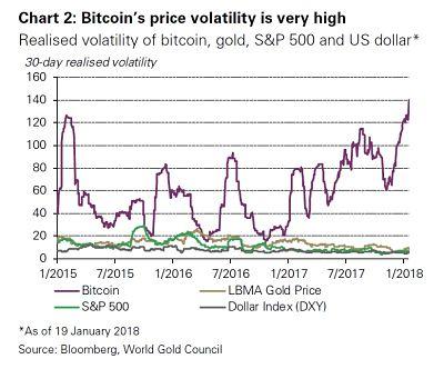 Volatilidad Oro Bitcoin
