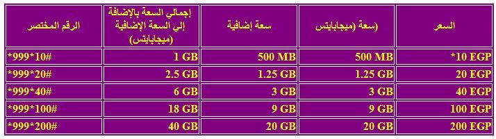 أكواد شبكة المصرية للاتصالات We الجديدة ون ايجي Oneegy