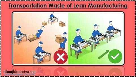 8 Wastes of Lean Manufacturing | 8 Lean Wastes