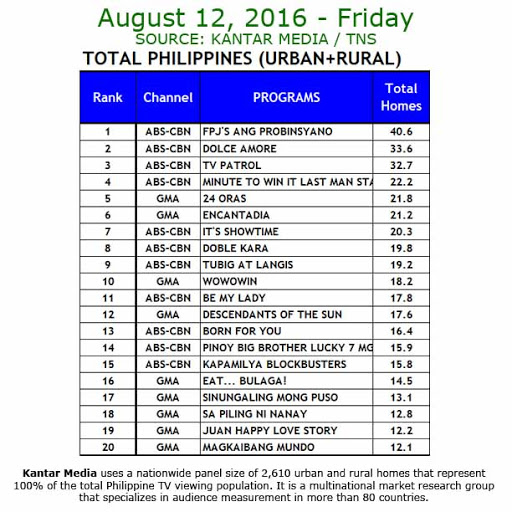 Kantar Media National TV Ratings - Aug 12, 2016