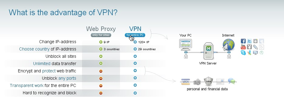 advantage for vpn