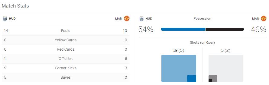 แทงบอล ไฮไลท์ เหตุการณ์การแข่งขัน ฮัดเดอร์ฟิลด์ ทาวน์ vs แมนฯ ยูไนเต็ด