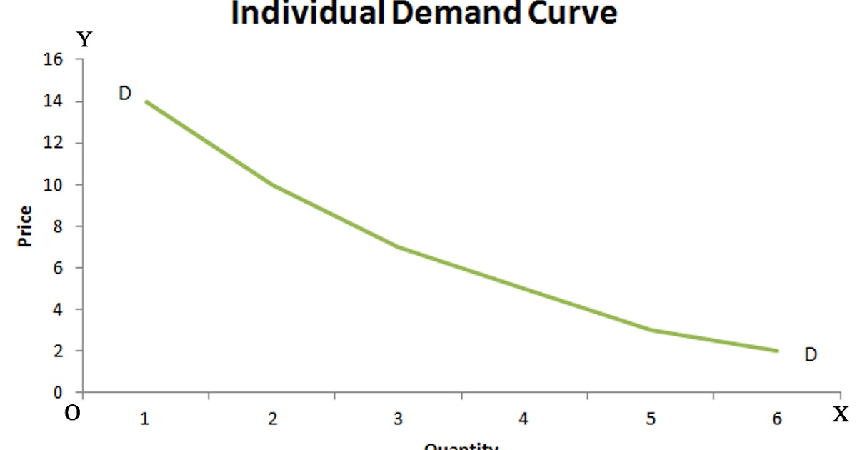 an overview of the changes in the demand curve of car sales The individual demand curve illustrates the price people are willing to pay for a particular quantity of a good the market demand curve will be the sum of all individual demand curves it shows the quantity of a good consumers plan to buy at different prices 1 change in price a change in price causes a movement along.