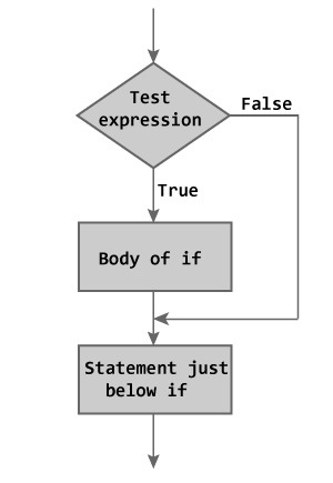 C if Statement Flow Chart