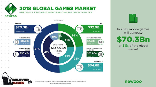 global video game console market