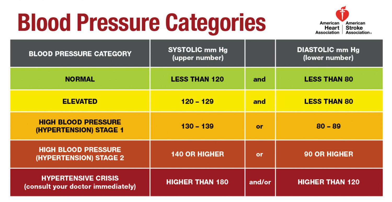 bacaan tekanan darah malaysia