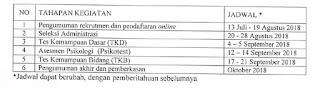 Lowongan Dosen UGM 2018 Non PNS