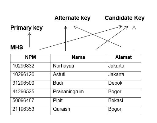 Macam Macam Relation Key Dan Relation Integrity Rules - Basis Data Komersial
