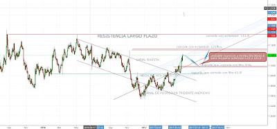PREDICCION Y ANALISIS TECNICO EUR/USD SEMANA 22 MAYO 2017