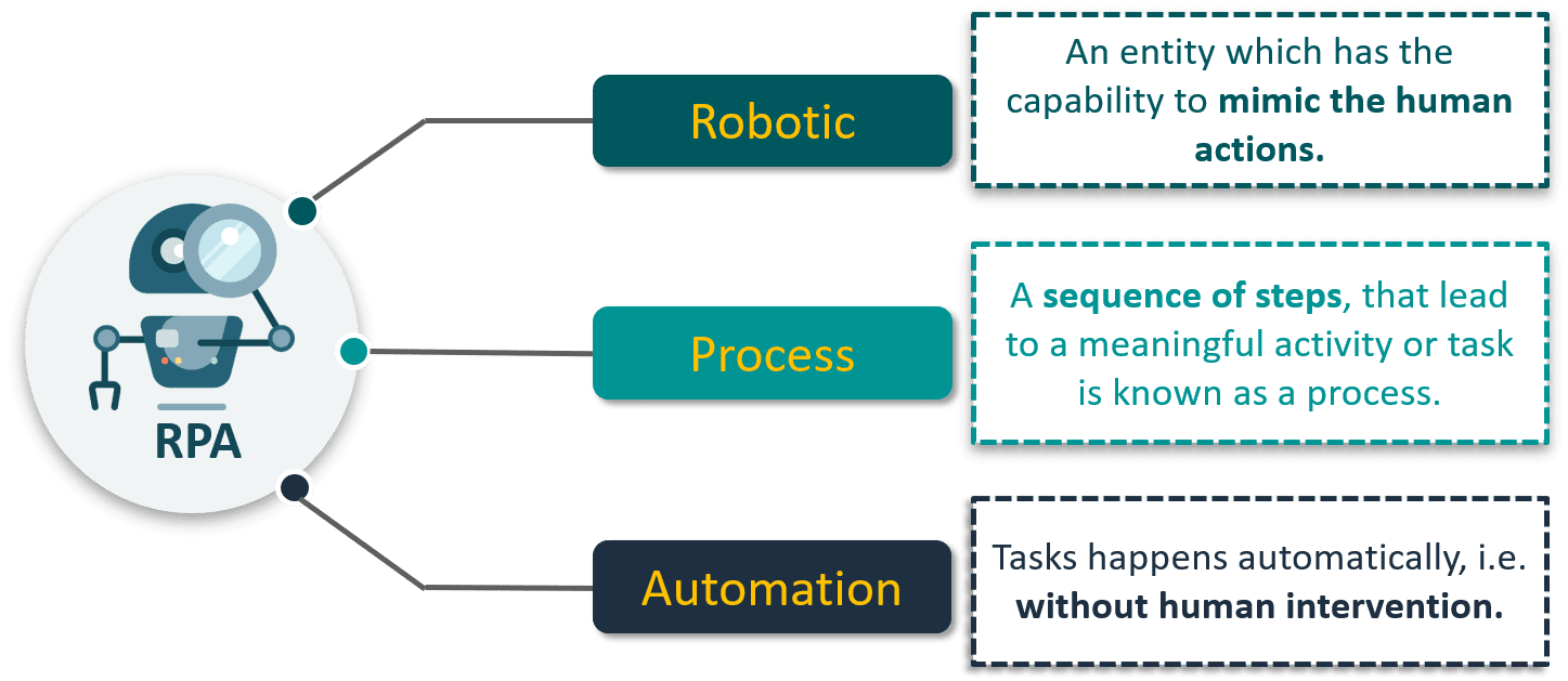 RPA: What is RPA?