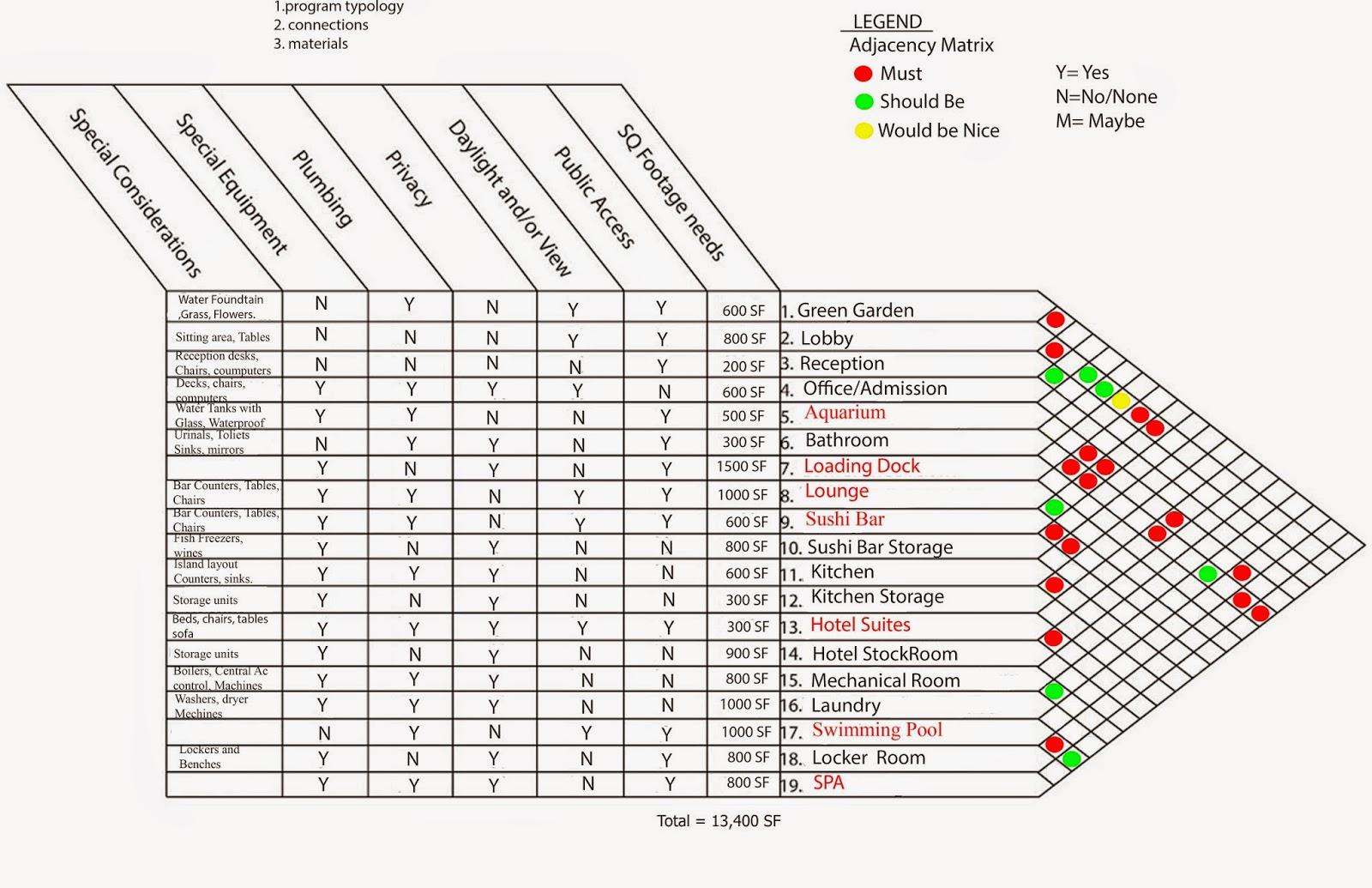 Arch Sp Ywingho List Of Spaces Matrix Bubble Diagram