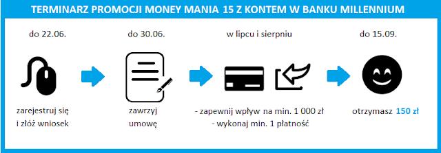 Terminarz promocji Money mania 15 z premią 150 zł za konto osobiste w Banku Millennium