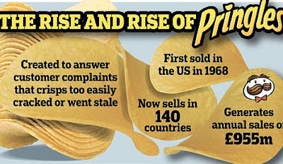 Kellogg's to buy Pringles from P&G for $2.7b
