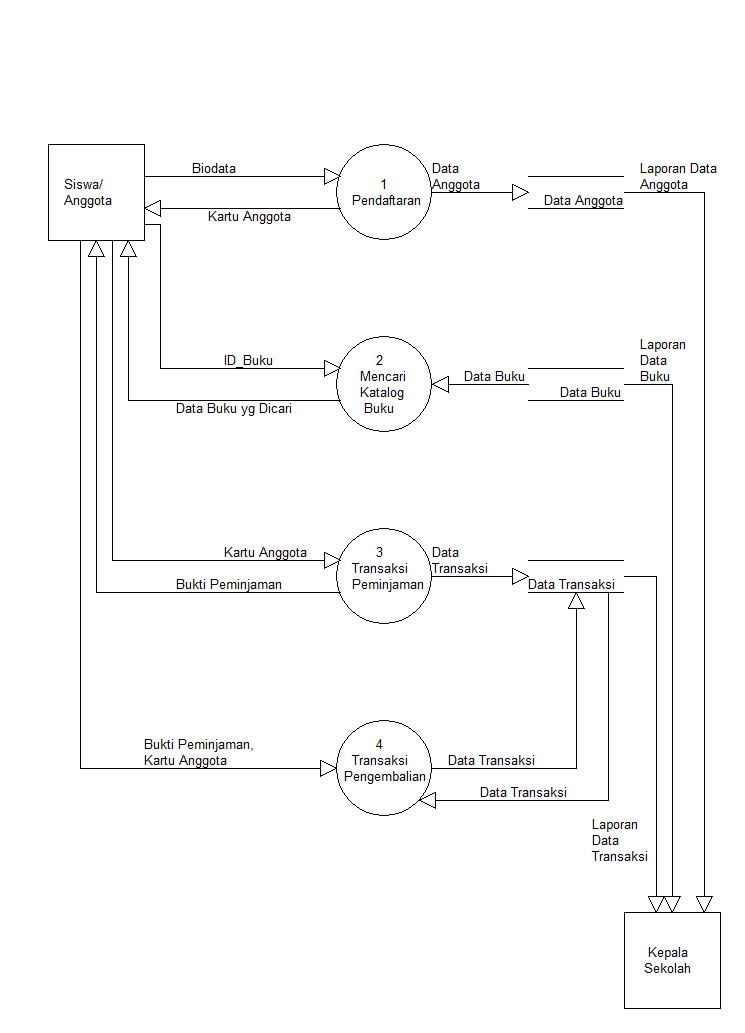 Prototype Sistem Informasi Perpustakaan - candra adi w site