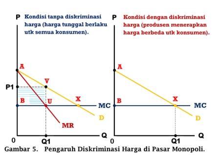 Pengaruh Diskriminasi Harga di pasar Monopoli - www.ajarekonomi.com