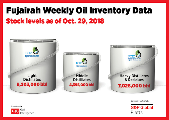 Chart Attribute: Fujairah Weekly Oil Inventory Data (as of October 29, 2018) / Source: The Gulf Intelligence