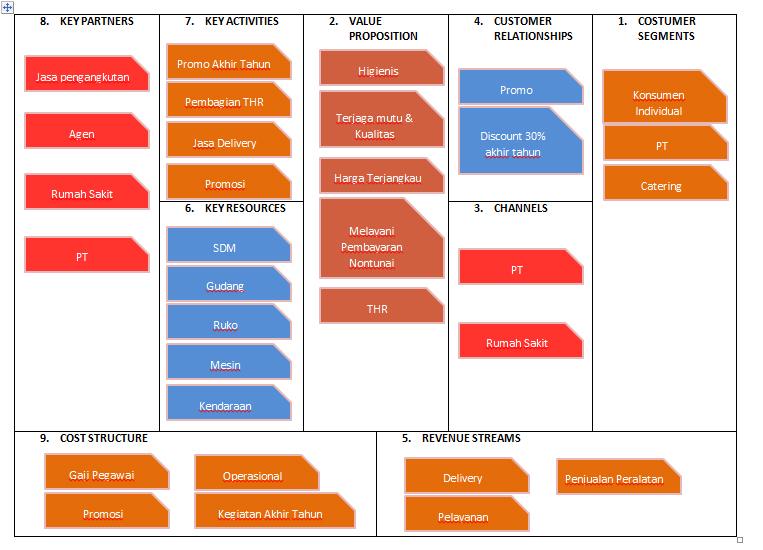 Contoh Business Model Canvas dan Brosur - Iqbalzone27