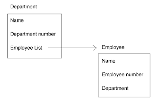 modeling your business process data