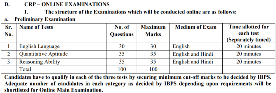 IBPS PO VIII Syllabus, Exam Pattern & Previous Paper: Post - 4102