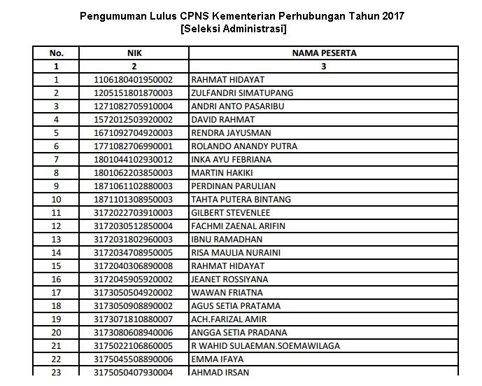 Pengumuman Lulus CPNS Kementerian Perhubungan Tahun 2017 [Seleksi Administrasi]