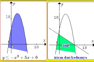Contoh Soal Sistem Pertidaksamaan Linear Kuadrat Dua Variabel