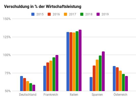 Entwicklung der Staatssschulden im Verhältnis zum BIP von Deutschland, Frankreich, Italien, Spanien und Österreich 2015-2019