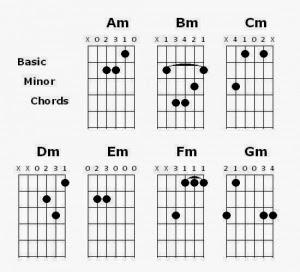 Chord Gitar G# minor am bm cm dm em fm gm