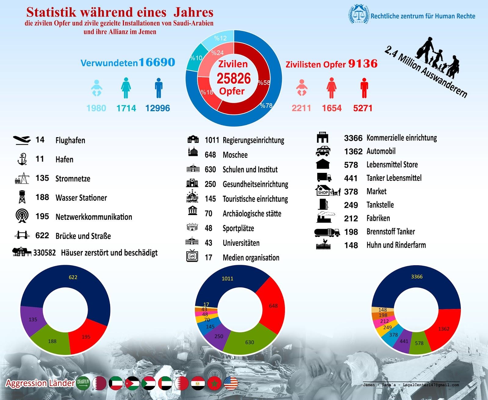 إحصائية عام من العدوان السعودي باللغة الألمانية