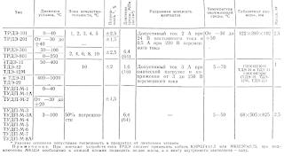 Основные характеристики дилатометрических регулирующих устройств