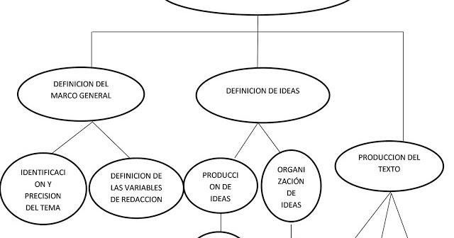 Estrategias de Aprendizaje : El Proceso de Redacción