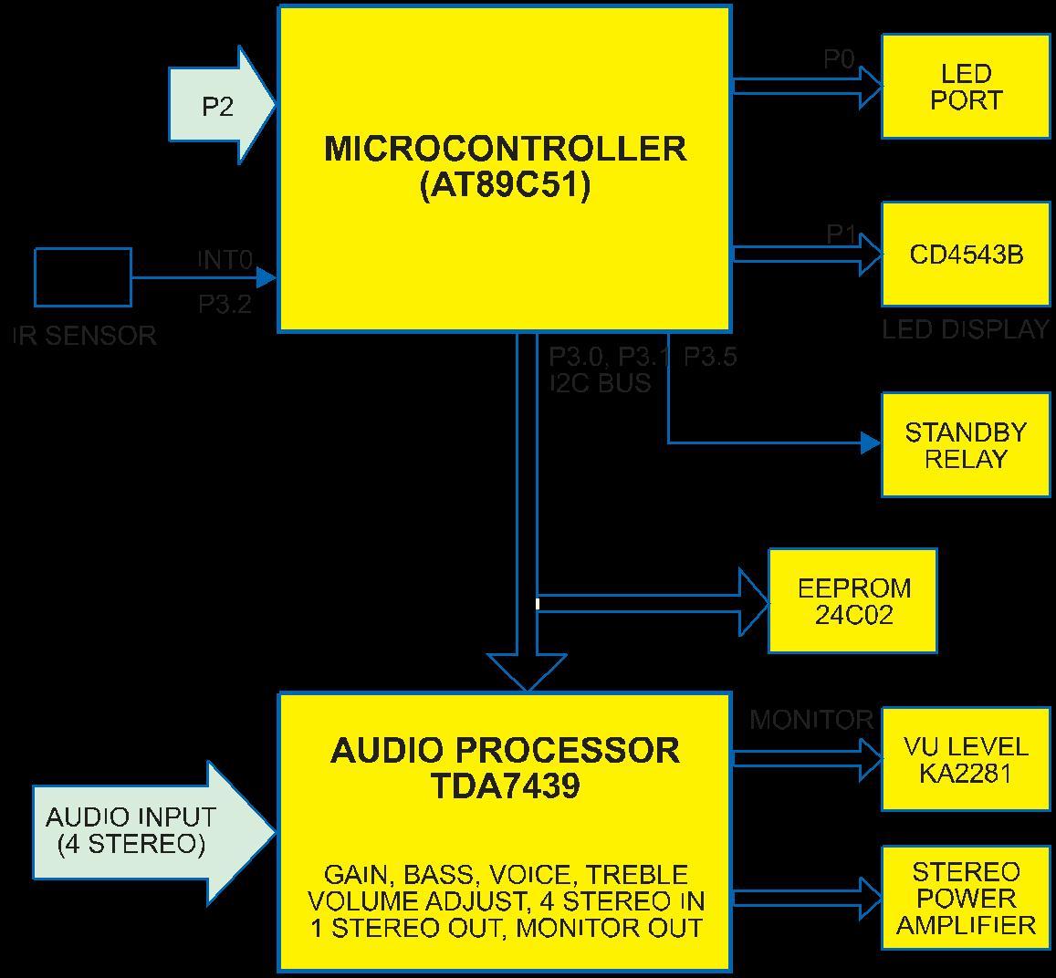 REMOTE CONTROLLED DIGITAL AUDIO PROCESSOR - Radome.in