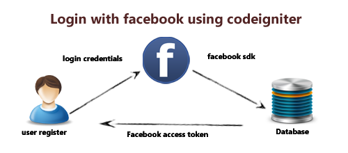 Login with facebook using codeigniter
