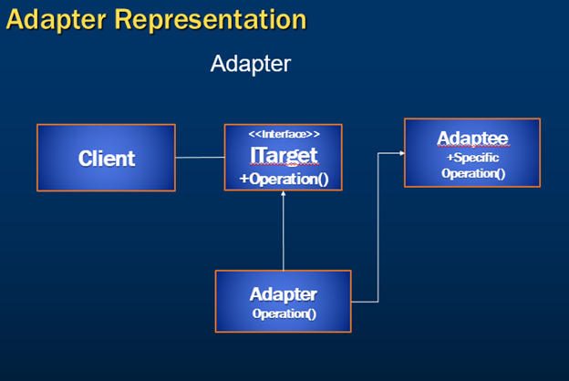 adapter design pattern implementation
