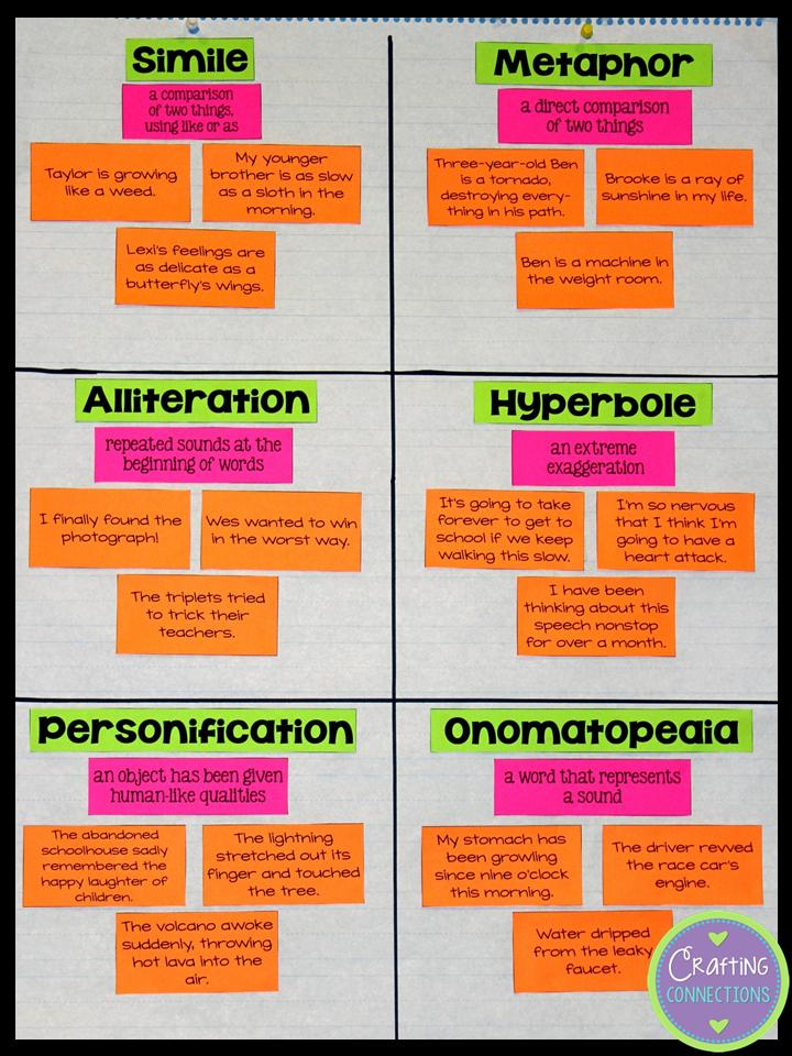 Figurative Language Chart and Student Worksheets | Writing ...