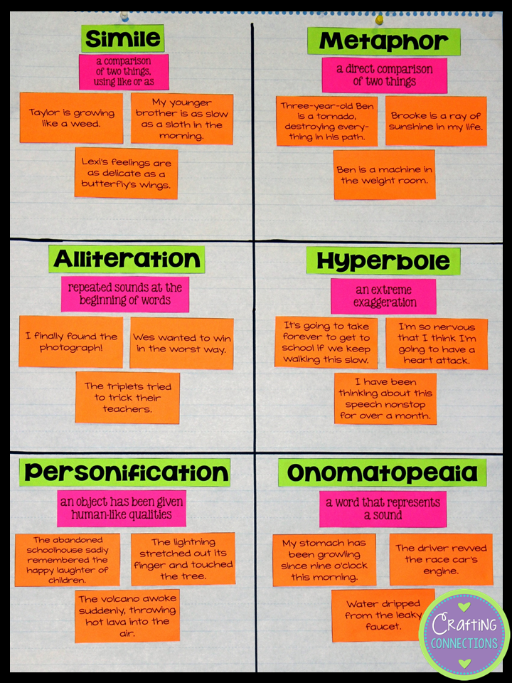 This figurative language anchor chart includes  cooperative activity visit post to download the also crafting connections rh connectionsspot