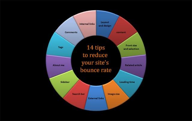 Bounce Rate dan Kepentingannya Kepada SEO Blog