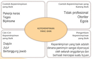 Diagram kepemimpinan
