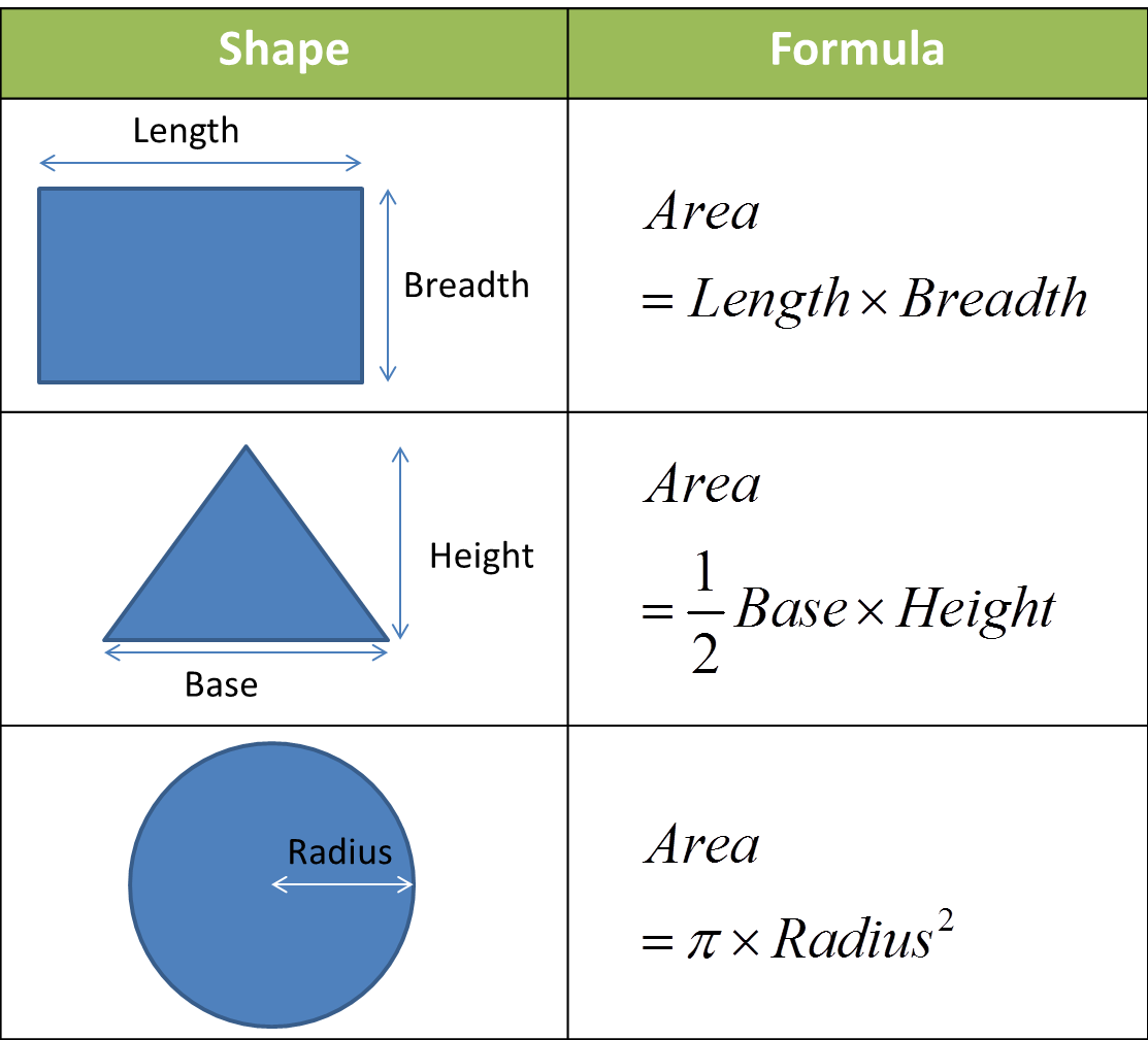 Measurement Of Area