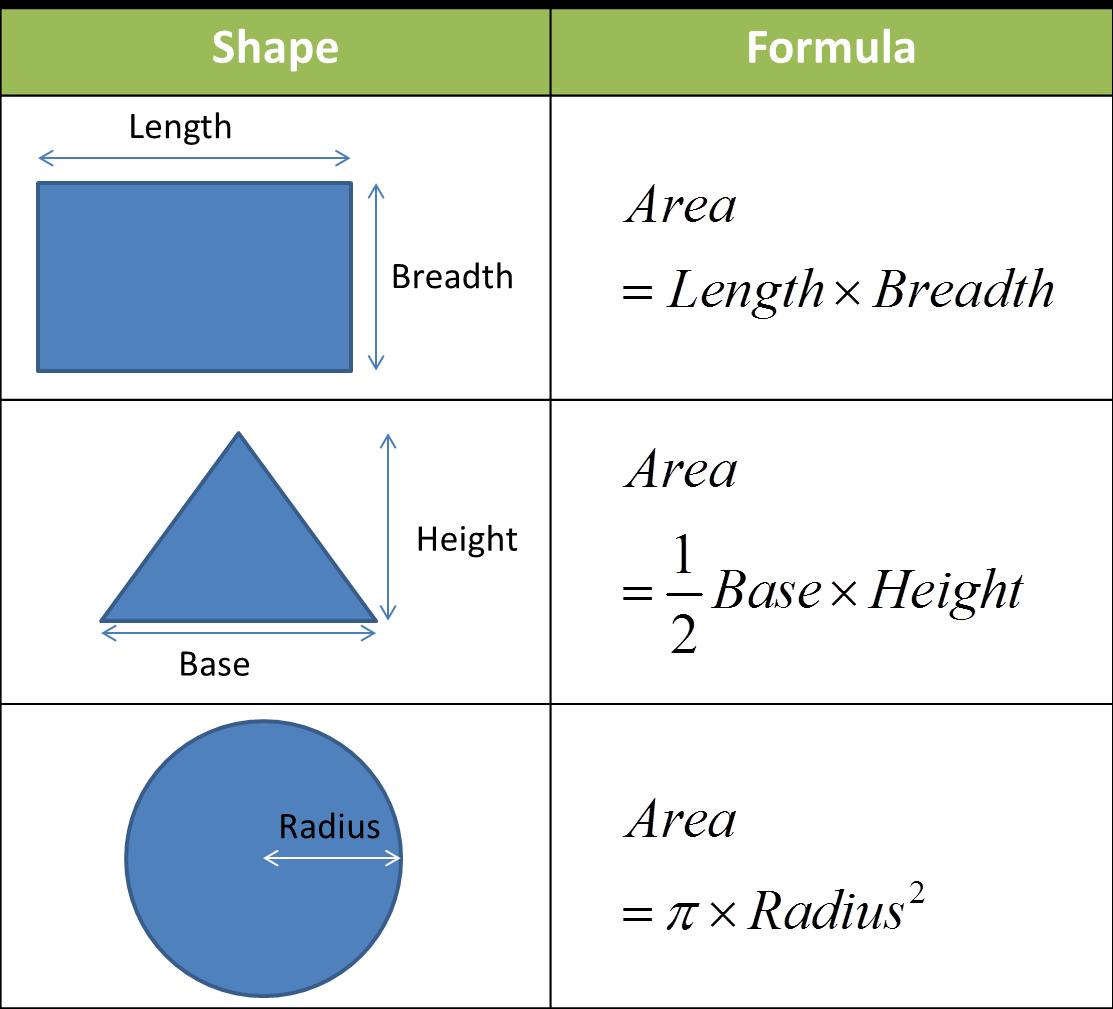 Measurement Of Area