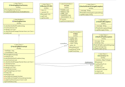 Vending Machine in Java coding, design and UML