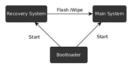 Cara Root Android dengan Ubuntu
